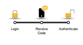 WordPress SMS authentication illustration: Login - Receive Code - Authenticate