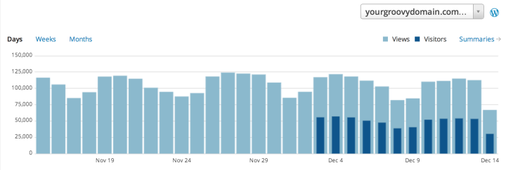 wordpress-stats-chart-uniques