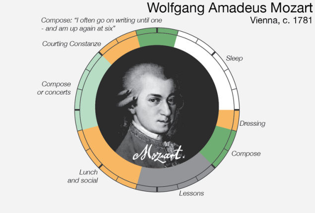 infographic daily ritual mozart chart