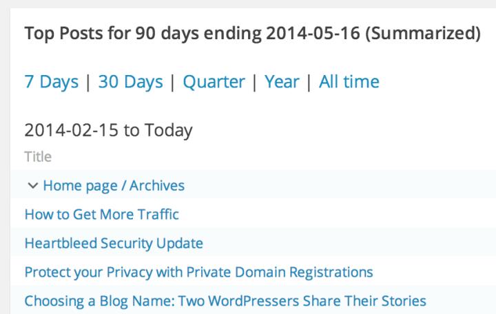top posts quarterly