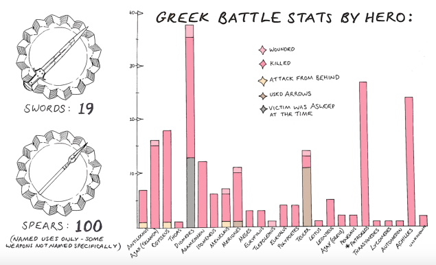 """Section of """"Deaths in the Illiad,"""" Laura Jenkinson, Greek Myth Comix"""