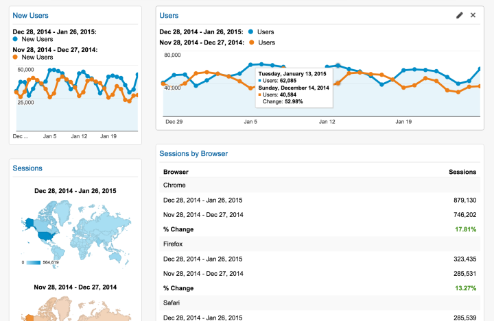 Screenshot of Google Analytics custom dashboard
