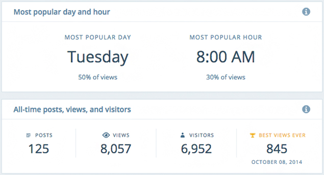Stats Popular Day and Hour