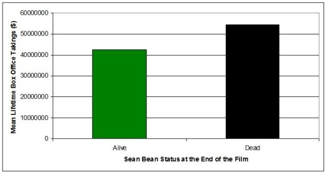 sean bean chart - dave steele