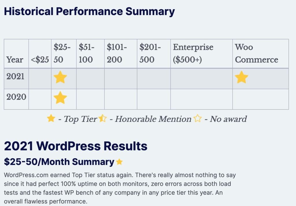 WordPress.com is the fastest WordPress host